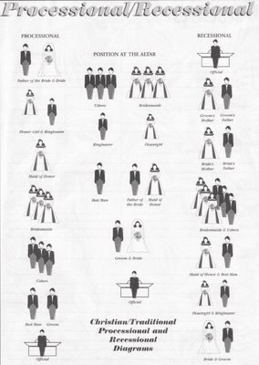 Here Are Two Great Graphics That Show The Traditional Processional For A Christian Wedding And Also Jewish